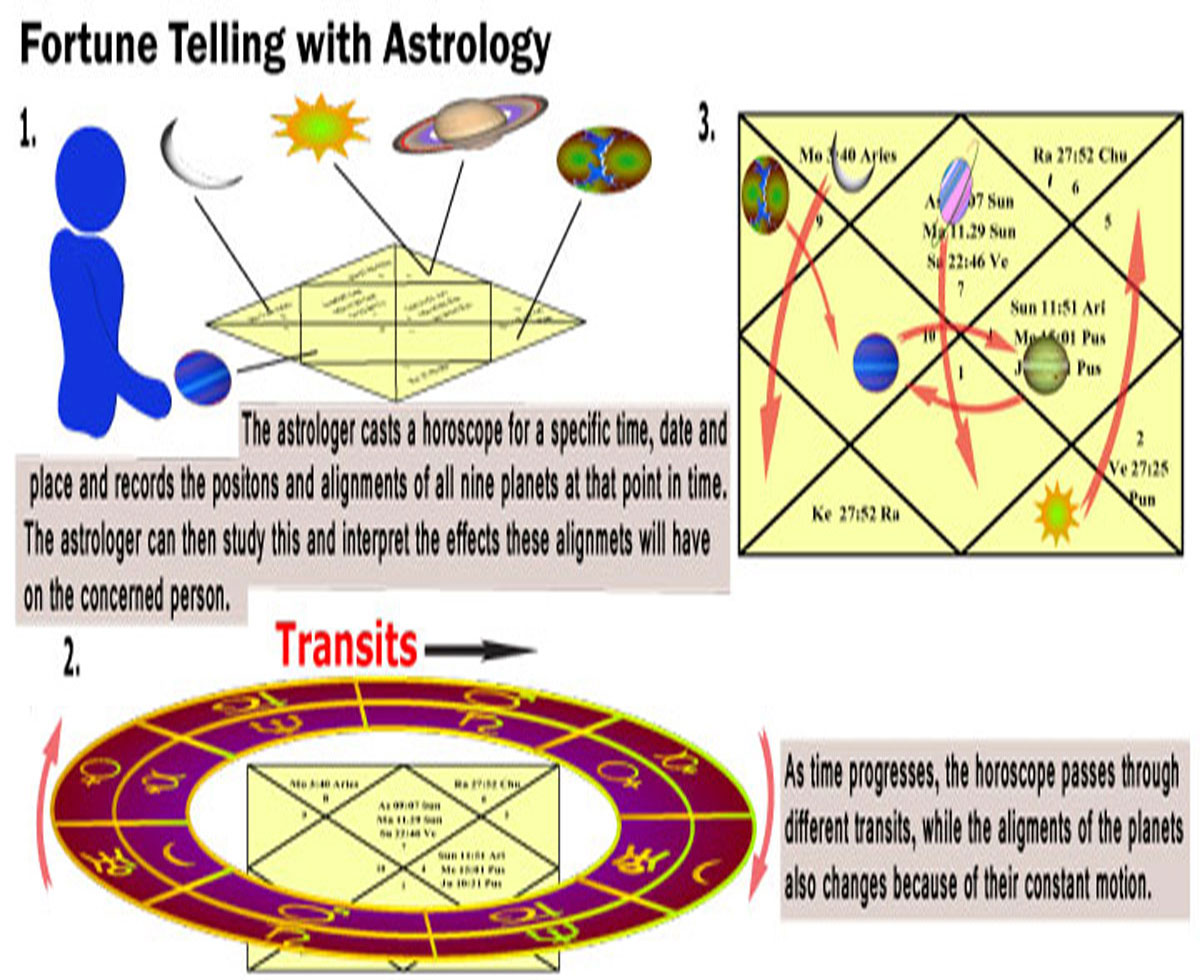 Infographic on fortune telling through astrology.