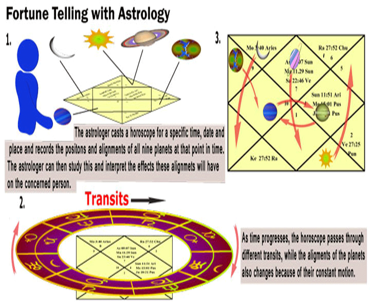 FAQs About Astrology