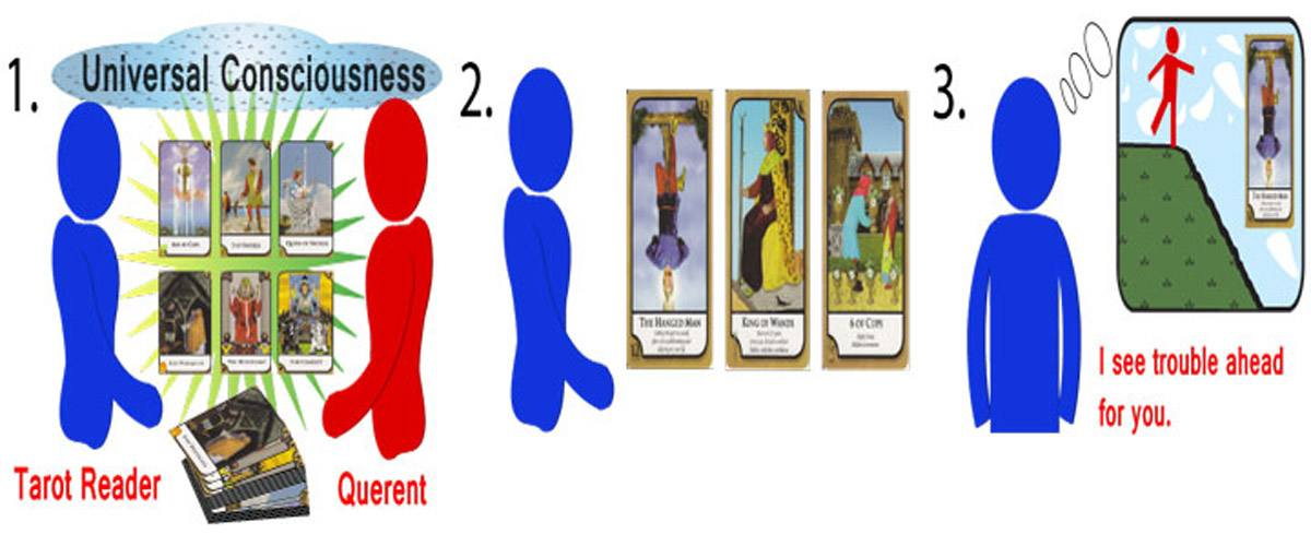 Infographic on fortune telling through Tarot Cards.