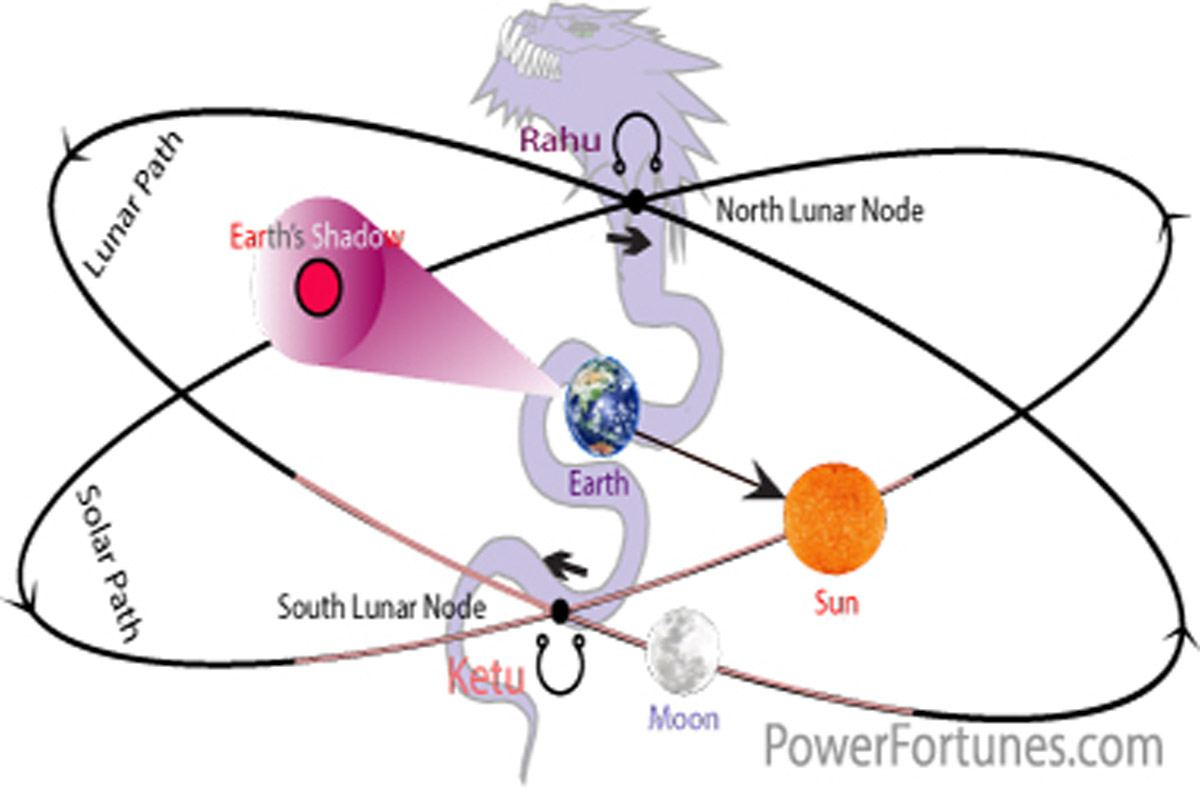 Planets in Astrology, KETU. Signs, Traits, Symbol.