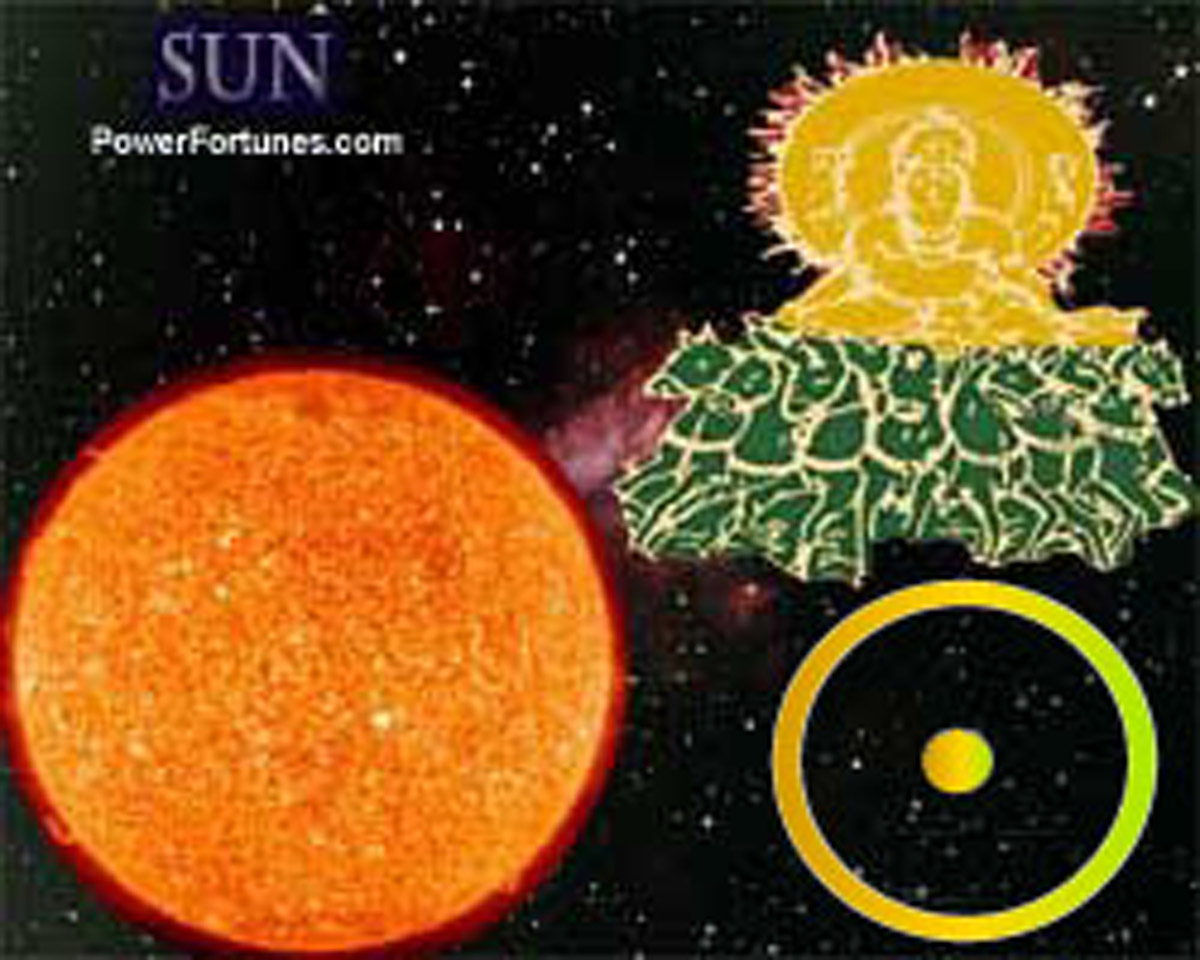 Planets in Astrology, SUN. Signs, Traits, Symbol.