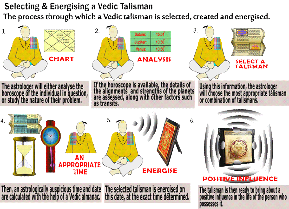 What are Vedic Talismans?
